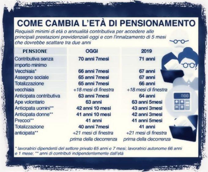 Come cambiano le pensioni in Italia