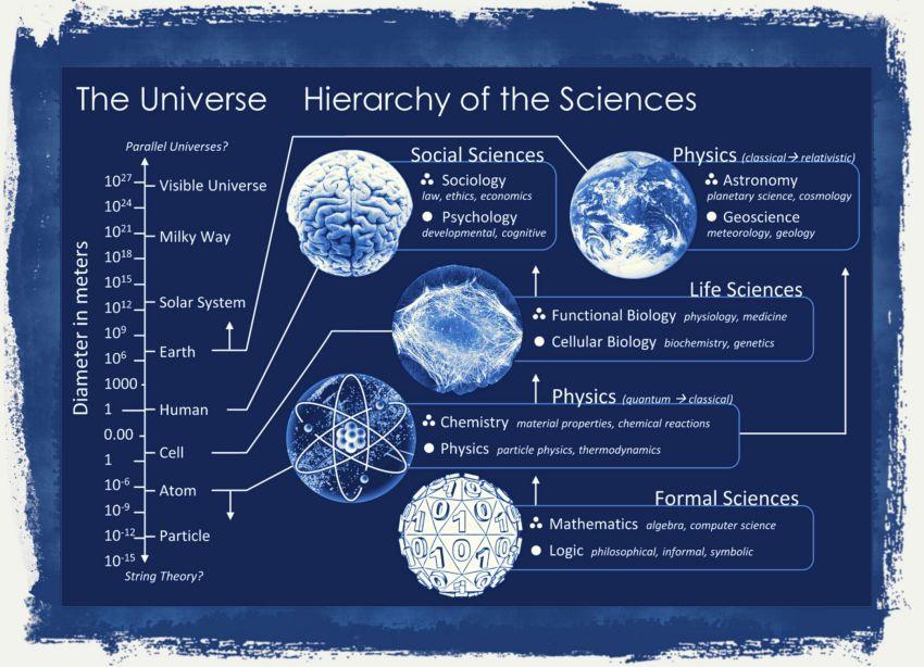 L'universo della scienza