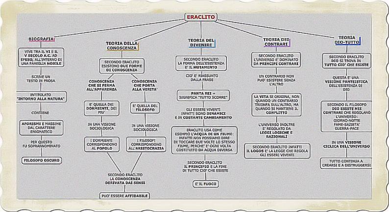 La Filosofia di Eraclito