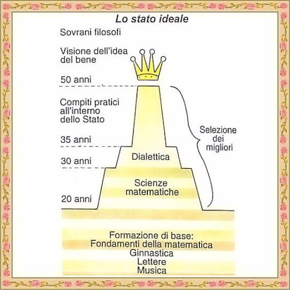 Lo stato ideale di Platone